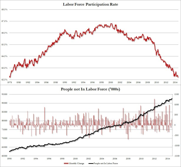 participation-rate-sept-2014