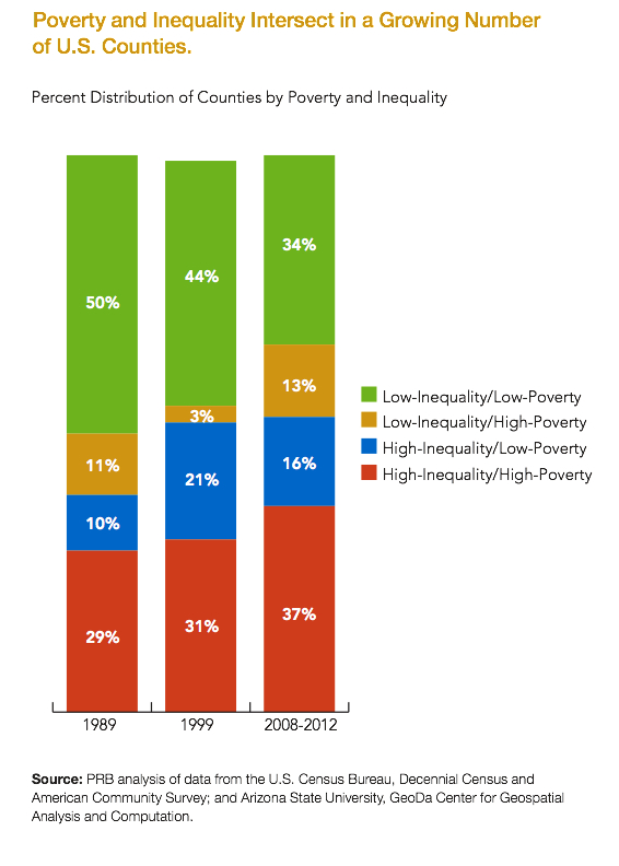 povertycounties