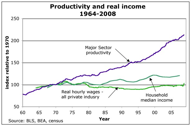 Graph Of The Week Usa Productivity And Real Hourly Wages