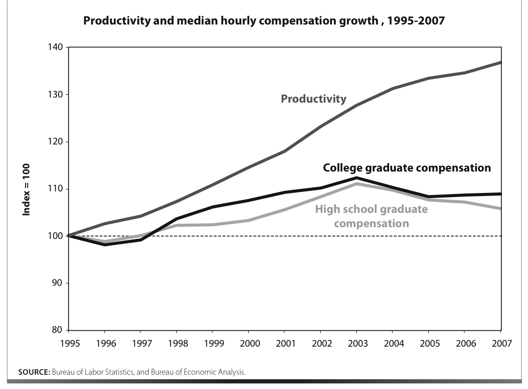 the relationship between productivity and the wages earned by an employee We perform an analysis of the relationship between age, wage and productivity using a matched worker-firm relationship between age and productivity preferably.