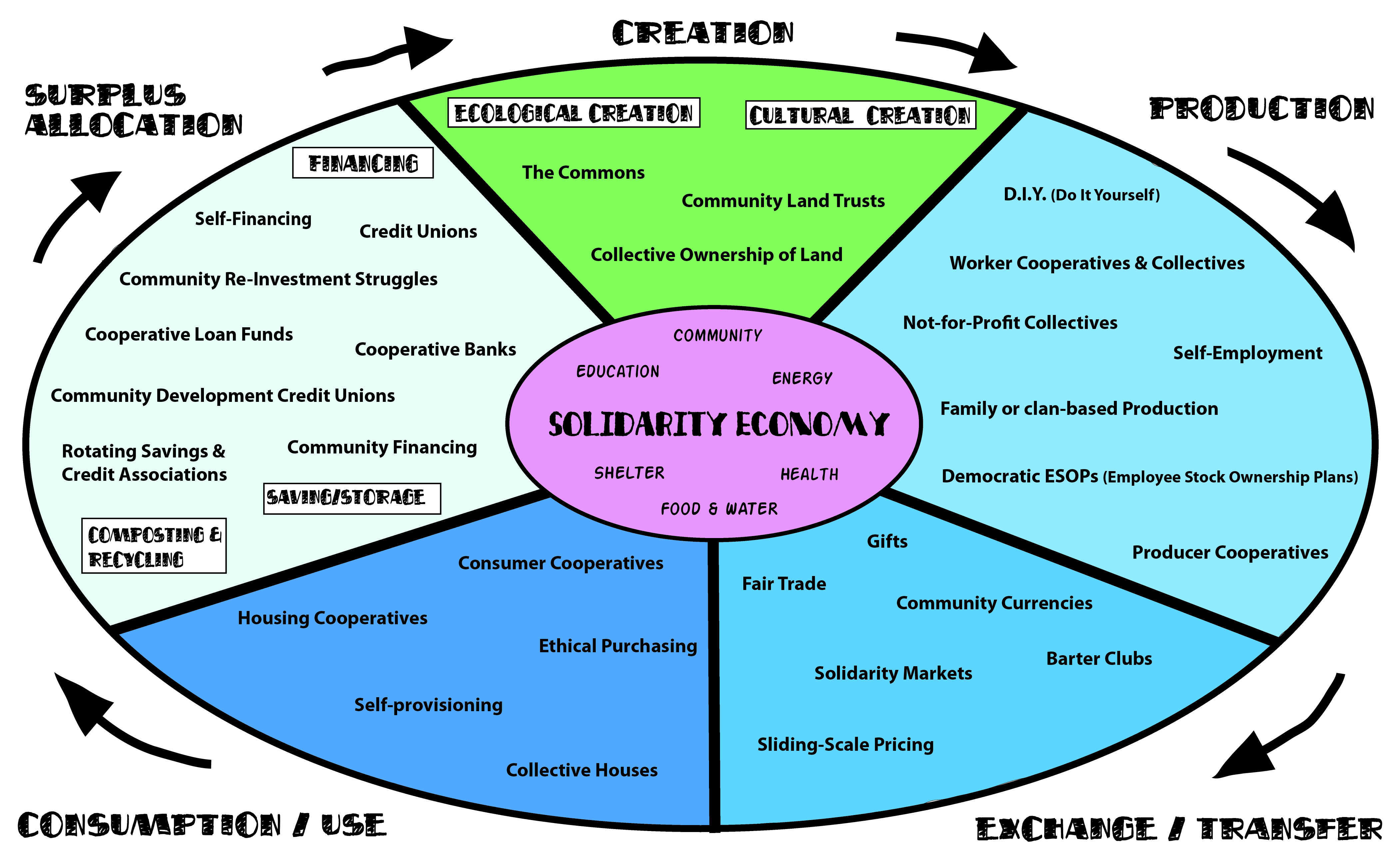 types of economic system essay A mixed economy is a combination of different types of economic systems this economic system is a cross between a market economy and command economy in the most common types of mixed economies, the market is more or less free of government ownership except for a few key areas like transportation or sensitive industries like defense and railroad.