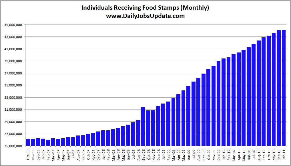 How Many On Food Stamps Now