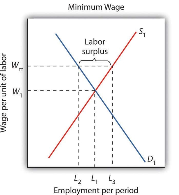 abolishing minimum wage Abolishing the minimum wage would have a great impact on both the employee and the business owner, and have an overall effect on the economy the minimum wage being abolished would greatly benefit the employee.