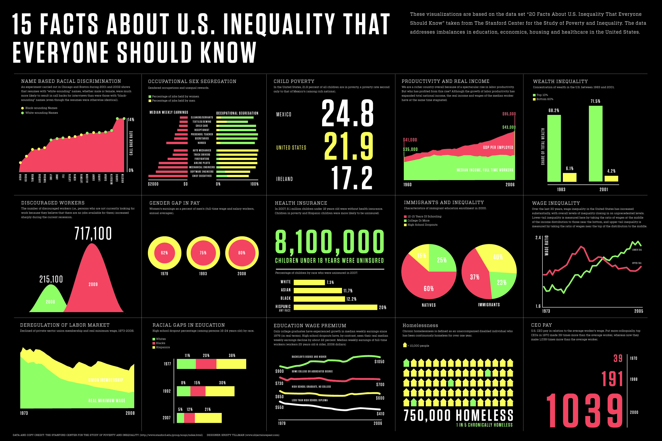 patterns of global poverty and inequality Measuring poverty and inequality according to the world bank's annual figures, almost half of the world lives on less than $2 a day, including almost a half of all children of these people, 969 million live on less than $1 a day - the official marker of extreme poverty.