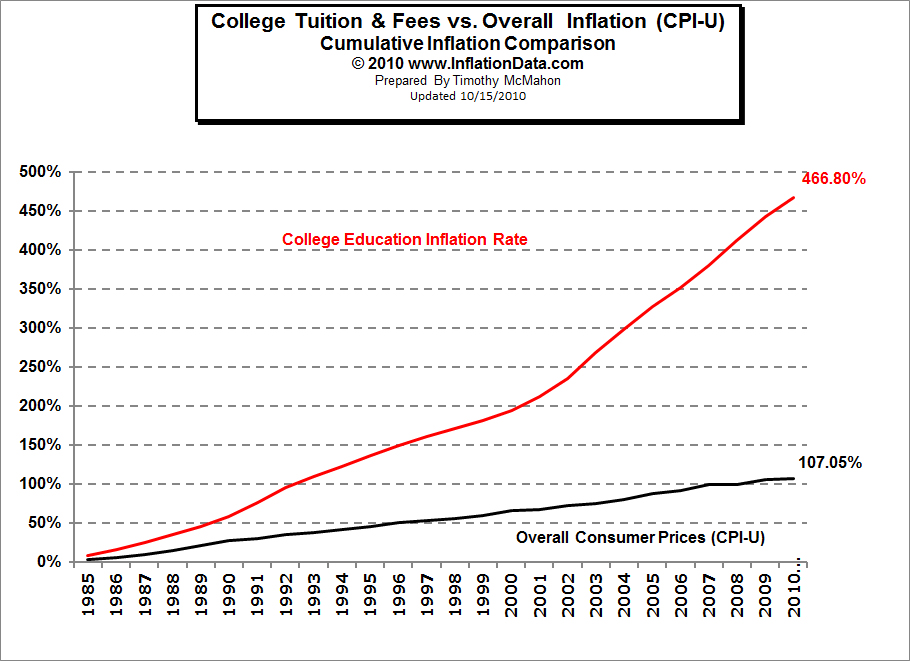 The Rising Costs of a U.S. College Education