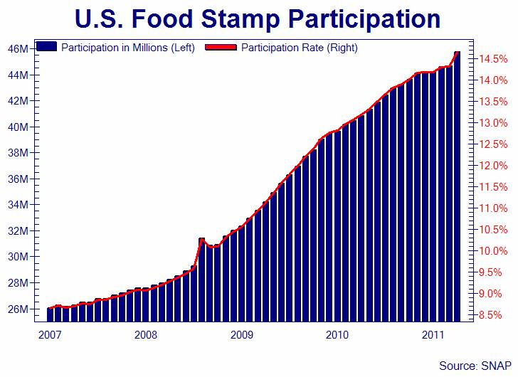 Taxes Go To Food Stamps