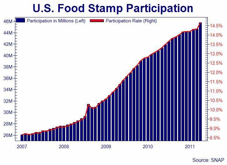 Food Stamp  Number