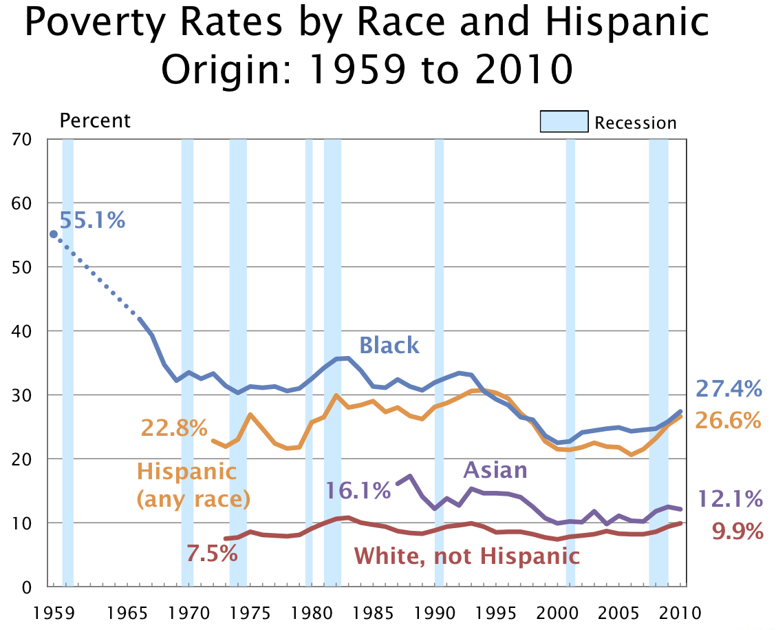 """the poverty and racism in the untied states Racism in united states welfare policy official poverty level, but fall far short of a """"living wage"""" most former recipients who enter the labor."""