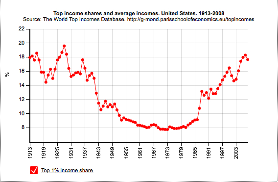 Top 1% income share in USA from 1913 – 2008 | Real-World