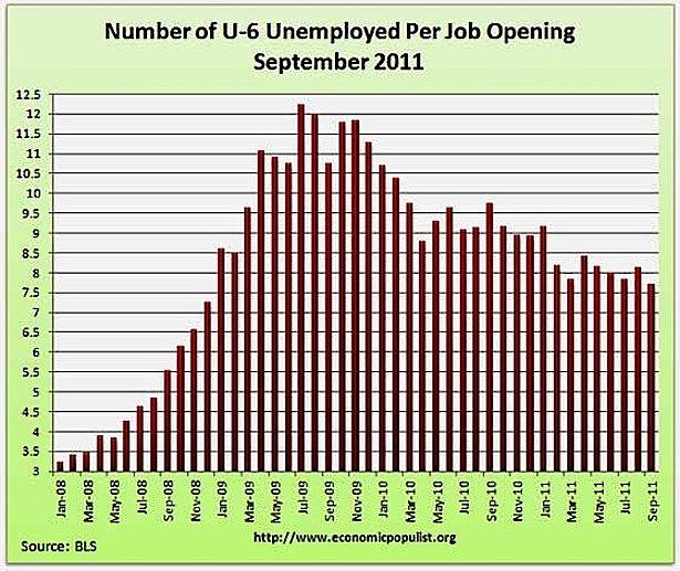 Underemployed Economics Number of U6 unemploye...