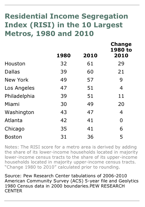 segregation in major cities Here's a 2016 article about the worsening of segregation when did segregation end for blacks in de-facto segregation still exists in most major cities.