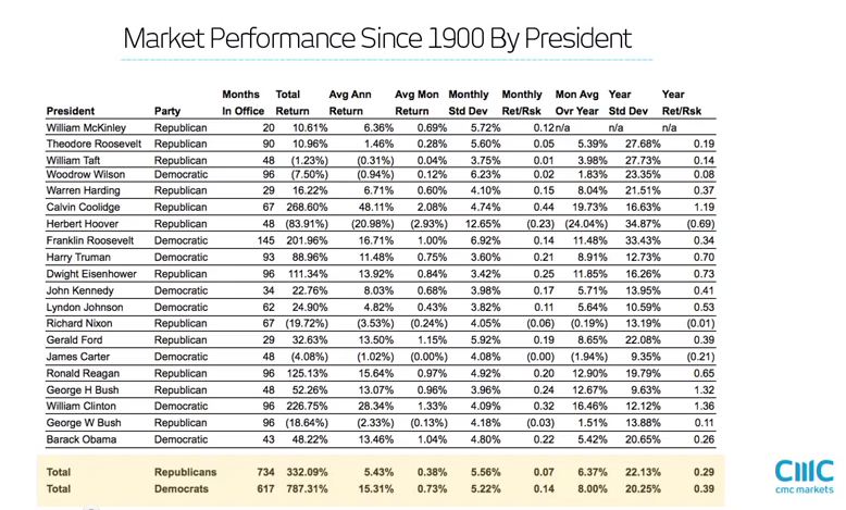 Wall Street Performance Since 1900 By Us President Real