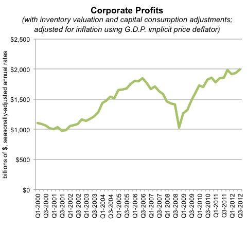 economix-29corpprofitstotal-blog480