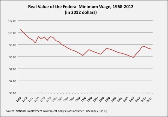 Real-Value-Minimum-Wage-NELP