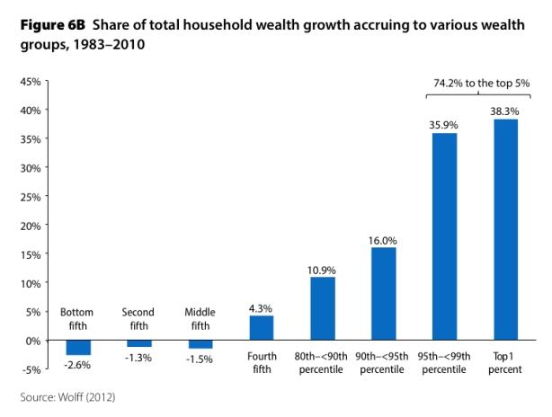 wealth 1983-2010