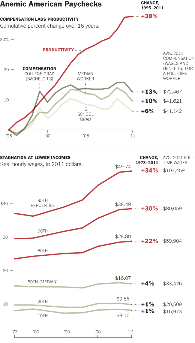 3 decades of growing productivity and stagnant wages (2