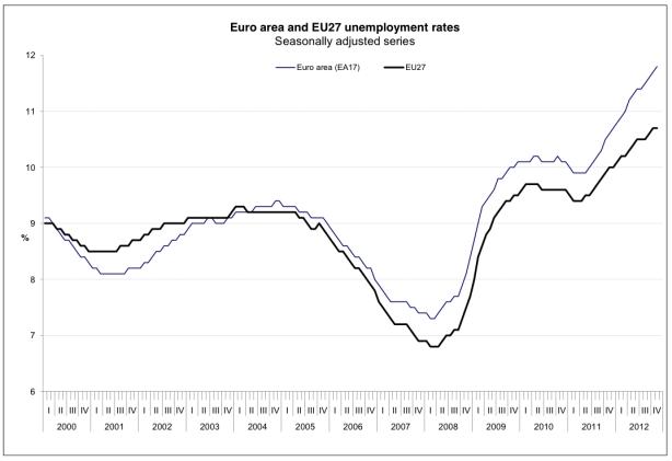 euro-unemployment-jan13