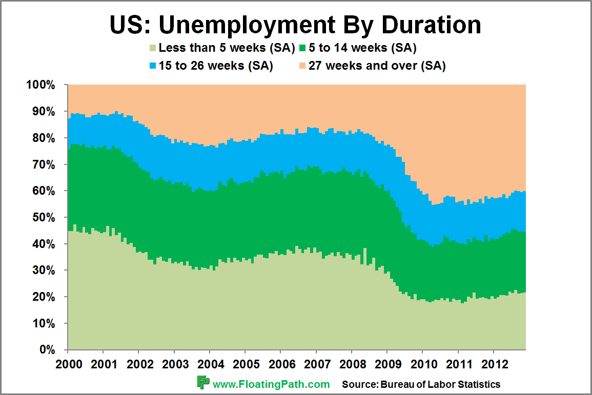 ... -term unemployment level down to anything close to historical levels