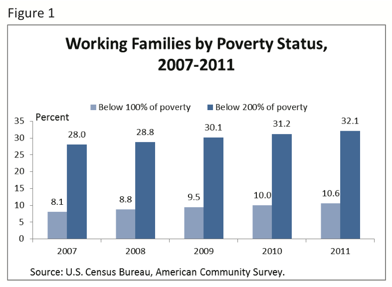 the hardship of the working poor 2017-05-09 white working-class voters who held this belief were almost twice as likely as their peers to  more than just economic hardship,  emma green is a staff writer at the atlantic, where she covers politics, policy, and.