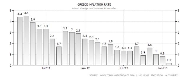 greece-inflation-cpi