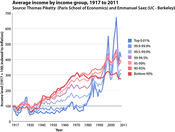 piketty_saez_averages