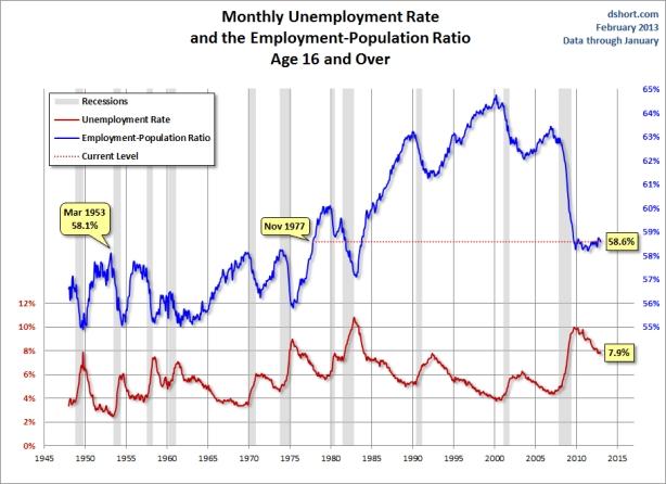 unemployment-population-ratio