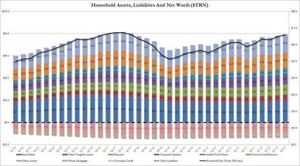 Household Net Worht Q4 2012