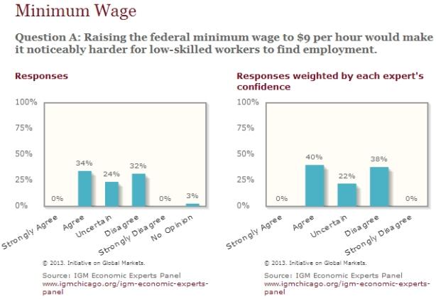 min+wage