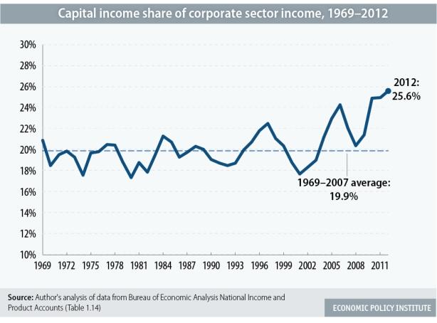 snapshot-corporate-profit