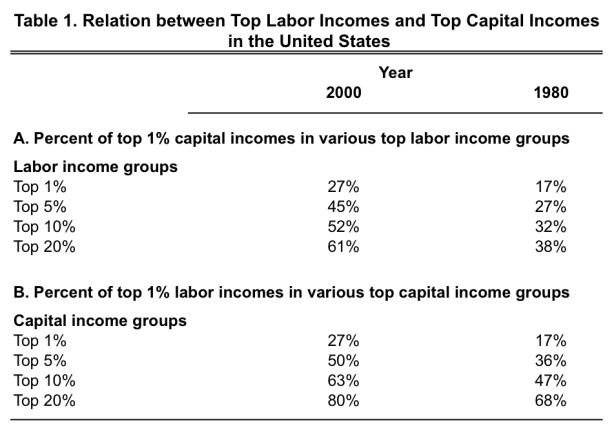 labor-capital incomes