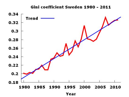 swedengini1980to2011
