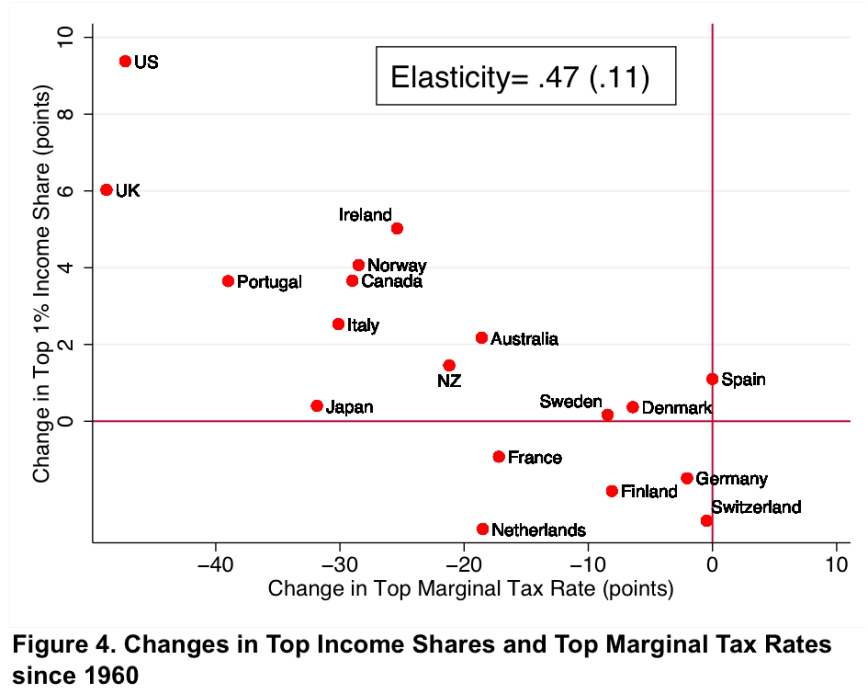 taxes-income shares
