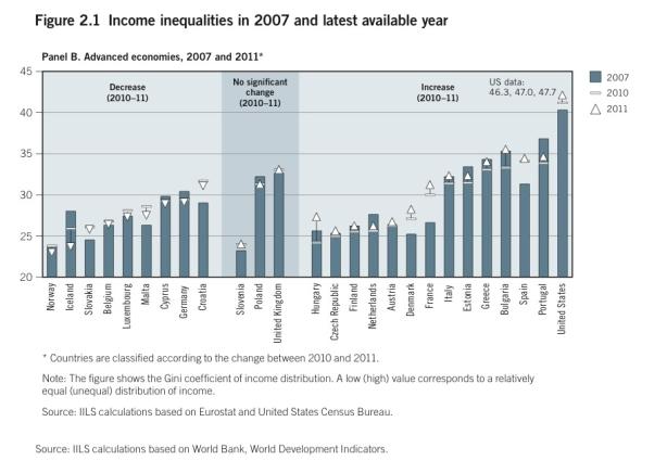 ILO-inequality