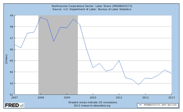 labor share-recent
