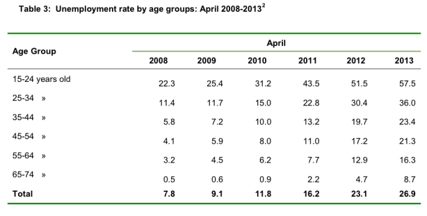 Greece-unemployment-age