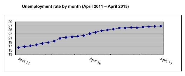 Greece-unemployment