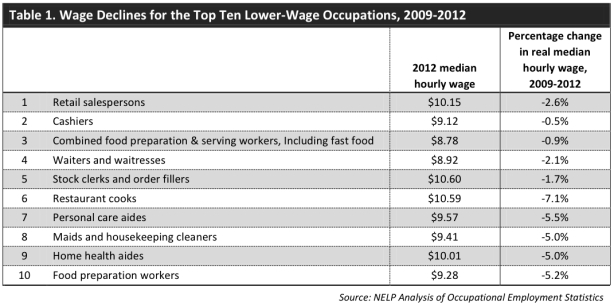 lowest-wage occupations
