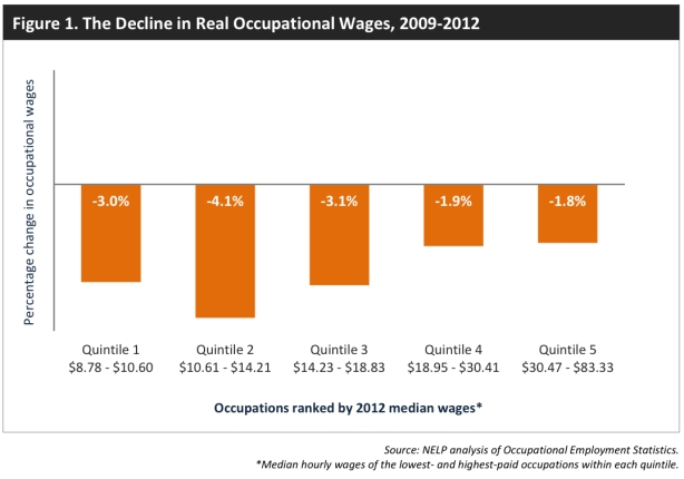 wages-quintiles