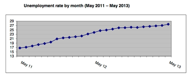 Greece-unemployment-May13
