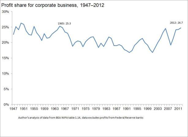 profits-figure-A