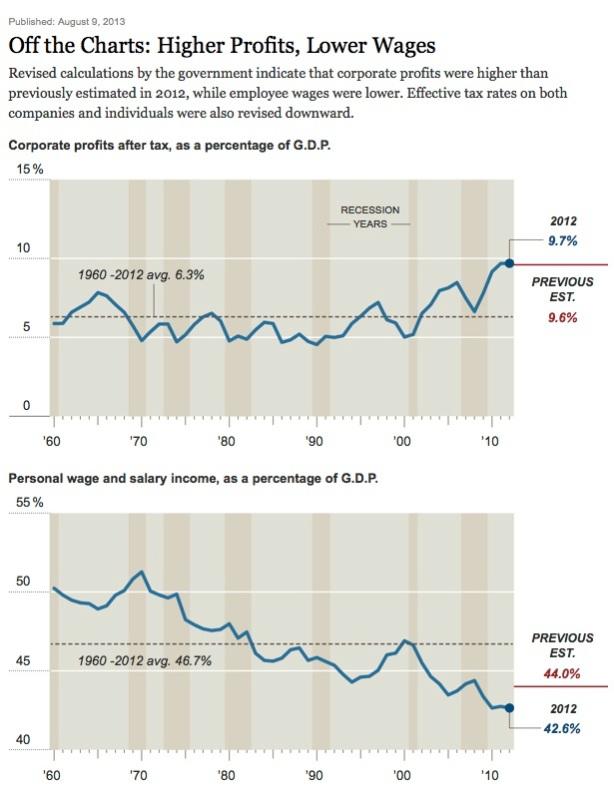 Profits-income
