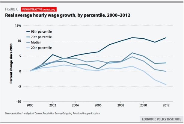 realy hourly wages