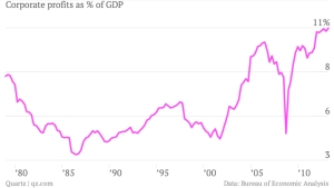 corporate-profits-as-of-gdp_chartbuilder
