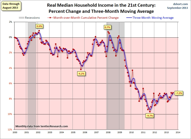 household-income-real-median-growth-since-2000
