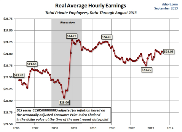 Earnings-average-hourly-real