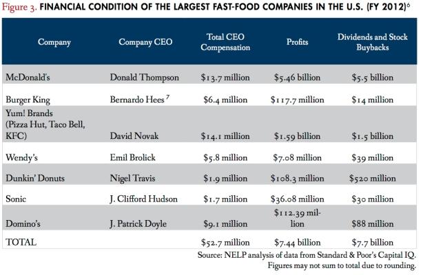 fast food finances