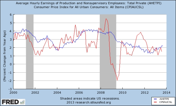 fredgraph-wages prices