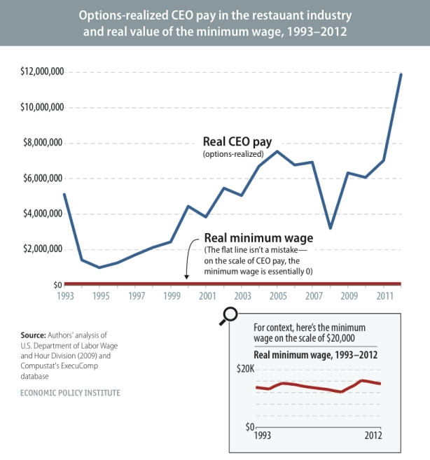 snapshot-ceo-pay-vs-minimum-wage