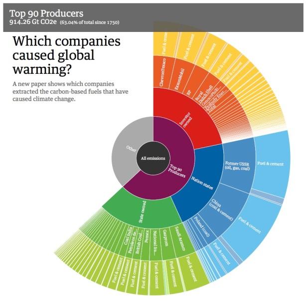 90 companies