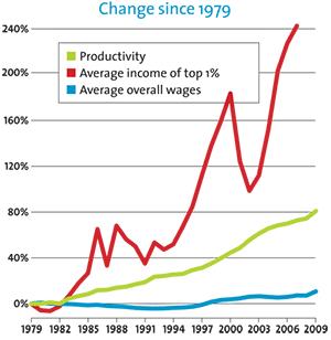 change-since-1979-300